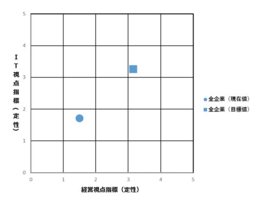 図 3-1 全企業の経営視点指標(定性)と IT 視点指標(定性)の平均値.png