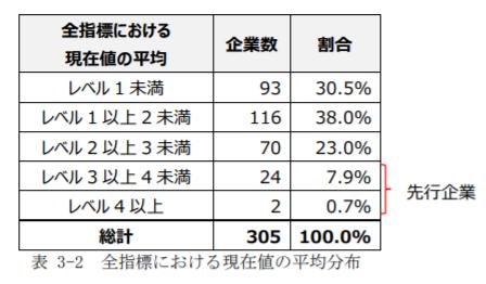 表 3-2 全指標における現在値の平均分布.png